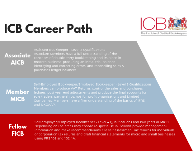 ICB Career Path