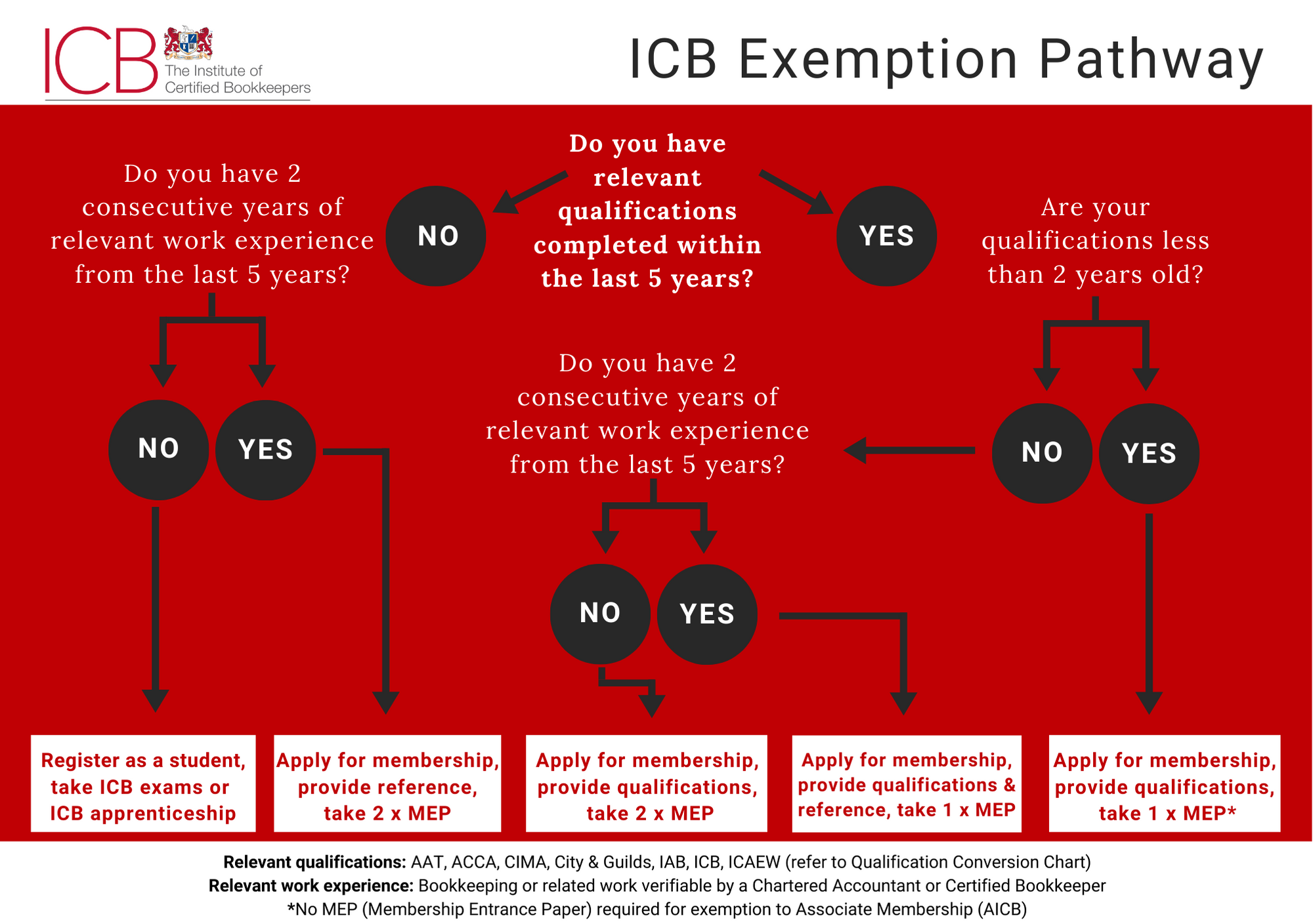 Become a Member by Exemption